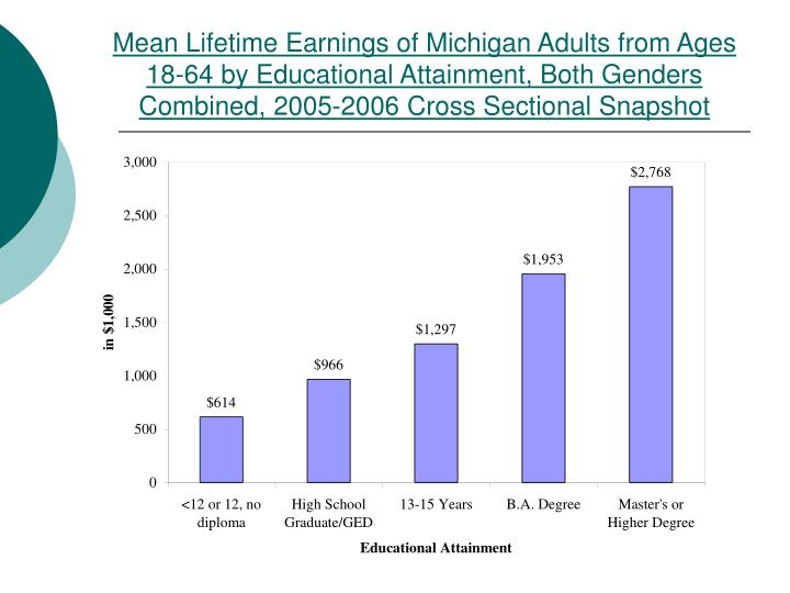 Mean Lifetime Earnings of Michigan Adults from Ages 18-64 by Educational Attainment, Both Genders Combined, 2005-2006 Cross Sectional Snapshot