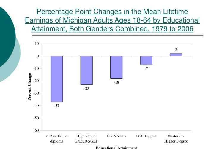 Percentage Point Changes in the Mean Lifetime Earnings of Michigan Adults Ages 18-64 by Educational Attainment, Both Genders Combined, 1979 to 2006