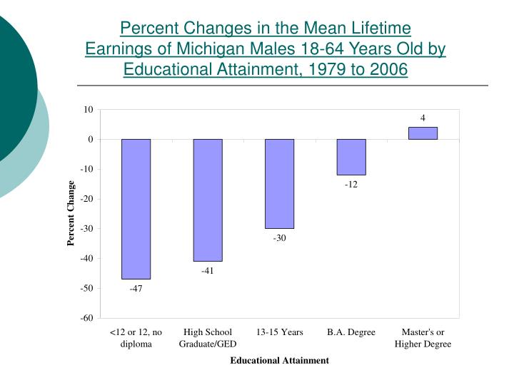Percent Changes in the Mean Lifetime