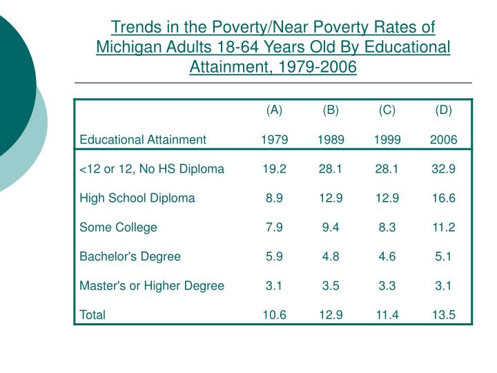 Trends in the Poverty/Near Poverty Rates of Michigan Adults 18-64 Years Old By Educational Attainment, 1979-2006