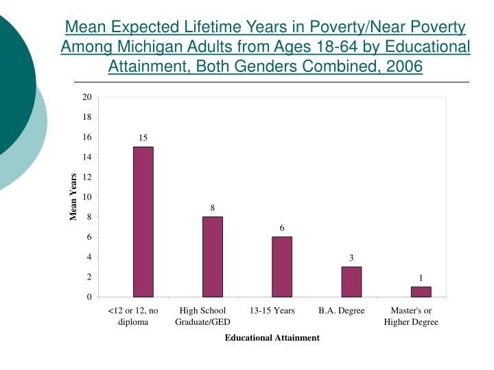Mean Expected Lifetime Years in Poverty/Near Poverty Among Michigan Adults from Ages 18-64 by Educational Attainment, Both Genders Combined, 2006