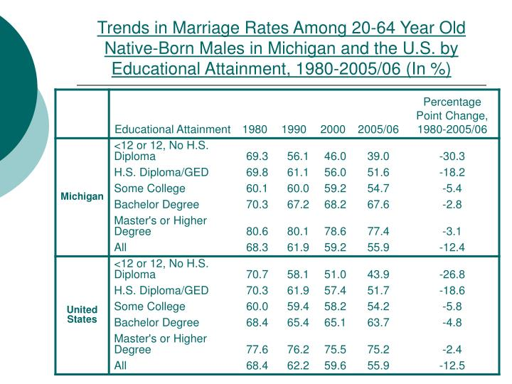 Trends in Marriage Rates Among 20-64 Year Old Native-Born Males in Michigan and the U.S. by Educational Attainment, 1980-2005/06 (In %)