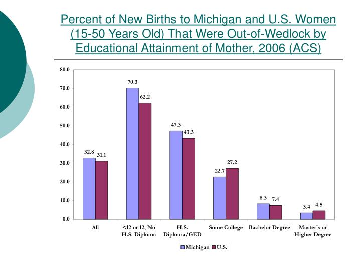 Percent of New Births to Michigan and U.S. Women (15-50 Years Old) That Were Out-of-Wedlock by Educational Attainment of Mother, 2006 (ACS)