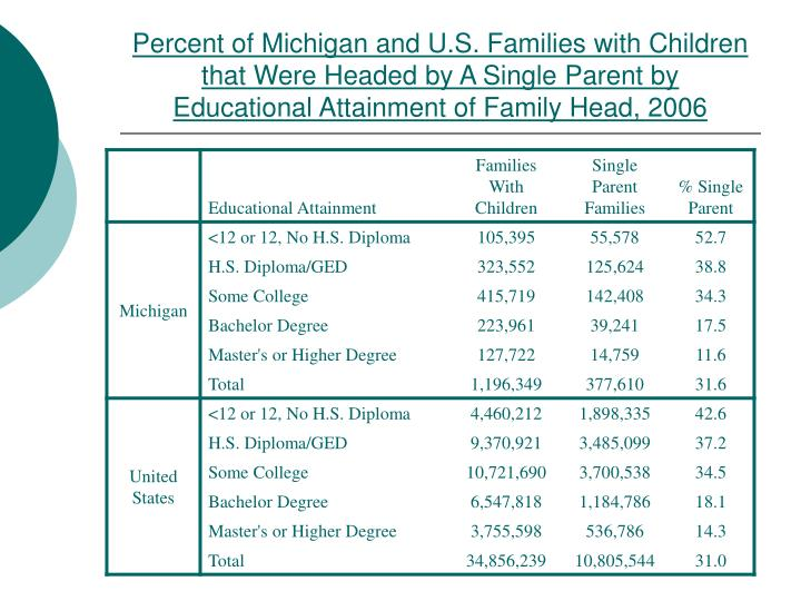 Percent of Michigan and U.S. Families with Children that Were Headed by A Single Parent by Educational Attainment of Family Head, 2006