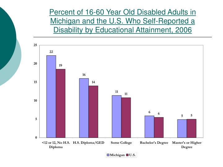 Percent of 16-60 Year Old Disabled Adults in Michigan and the U.S. Who Self-Reported a Disability by Educational Attainment, 2006
