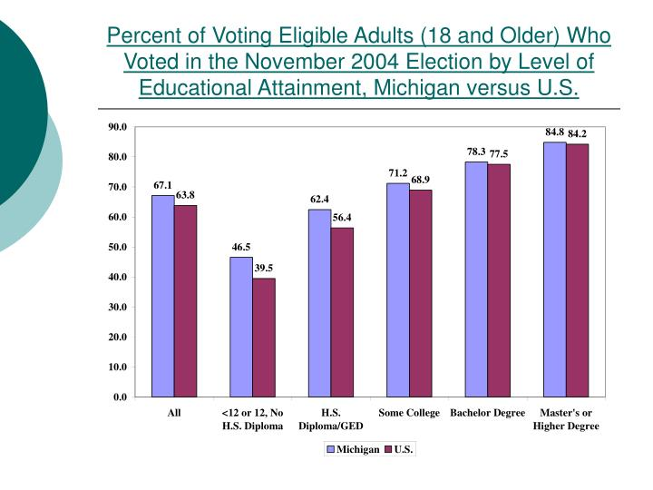 Percent of Voting Eligible Adults (18 and Older) Who Voted in the November 2004 Election by Level of Educational Attainment, Michigan versus U.S.