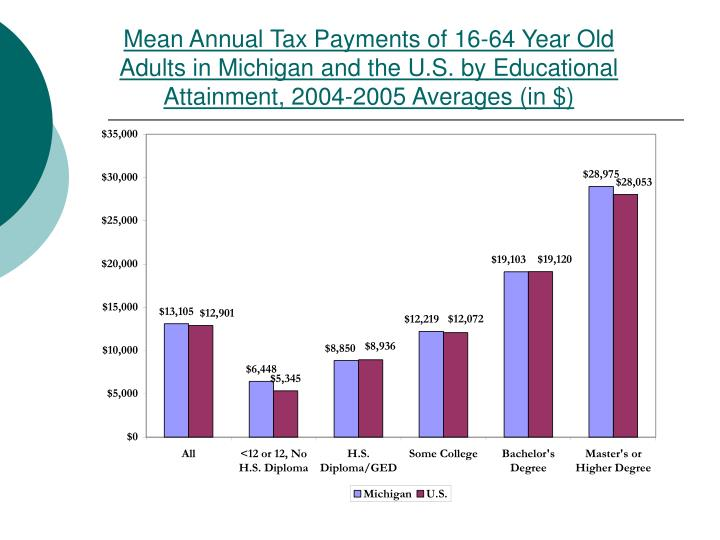 Mean Annual Tax Payments of 16-64 Year Old Adults in Michigan and the U.S. by Educational Attainment, 2004-2005 Averages (in $)