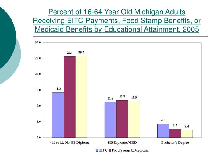 Percent of 16-64 Year Old Michigan Adults Receiving EITC Payments, Food Stamp Benefits, or Medicaid Benefits by Educational Attainment, 2005