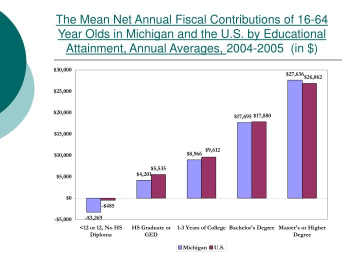 The Mean Net Annual Fiscal Contributions of 16-64 Year Olds in Michigan and the U.S. by Educational Attainment, Annual Averages,