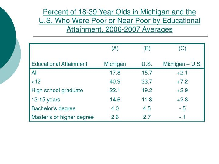 Percent of 18-39 Year Olds in Michigan and the