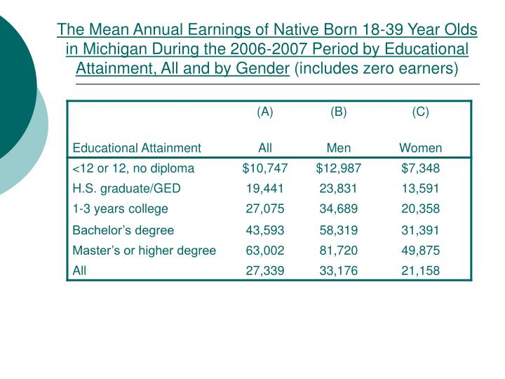 The Mean Annual Earnings of Native Born 18-39 Year Olds in Michigan During the 2006-2007 Period by Educational Attainment, All and by Gender