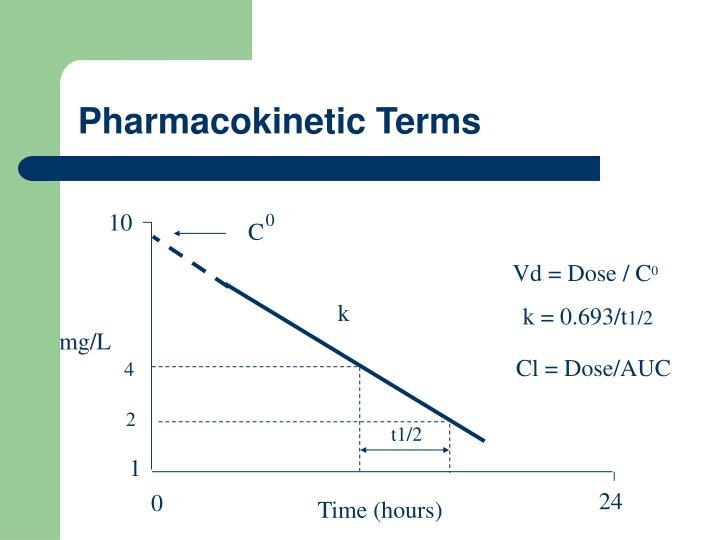 Pharmacokinetic Terms