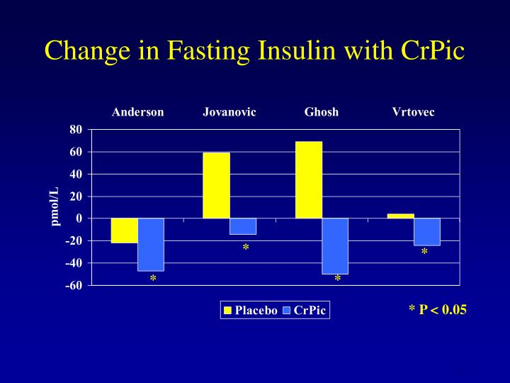 Change in Fasting Insulin with CrPic