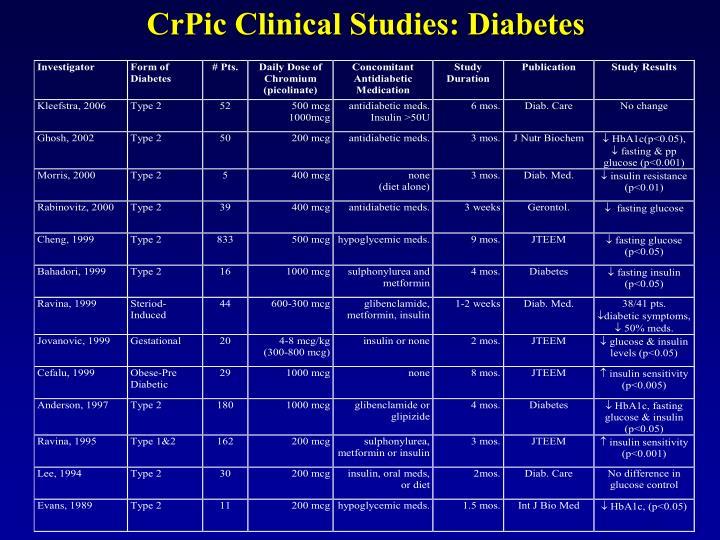 CrPic Clinical Studies: Diabetes