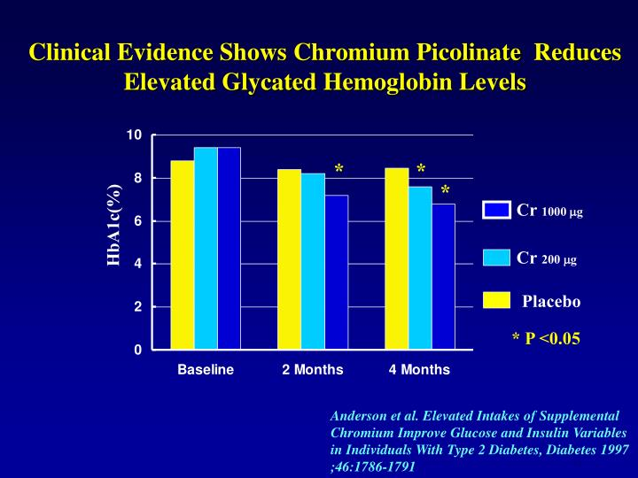 Clinical Evidence Shows Chromium Picolinate  Reduces Elevated Glycated Hemoglobin Levels