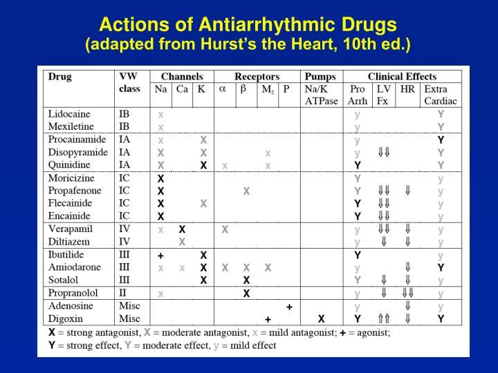 Actions of Antiarrhythmic Drugs