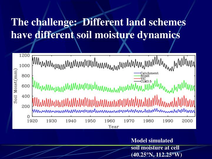 The challenge:  Different land schemes have different soil moisture dynamics