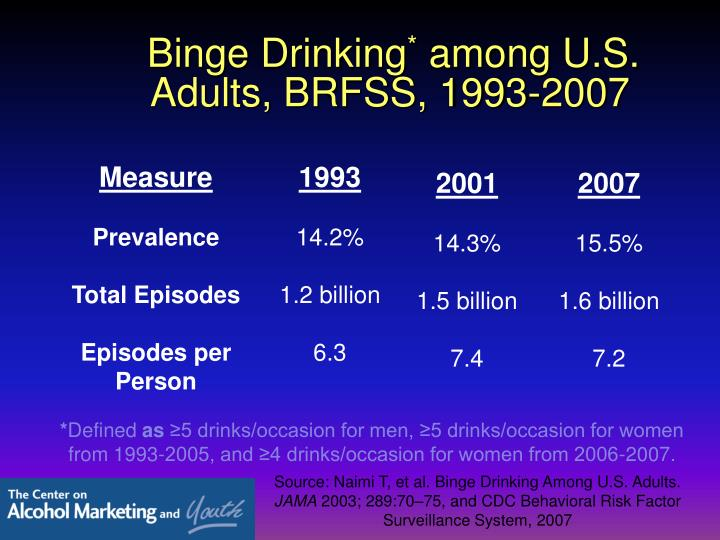 Binge drinking among u s adults brfss 1993 2007