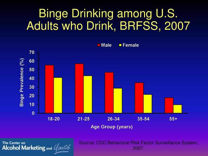 Binge Drinking among U.S. Adults who Drink, BRFSS, 2007