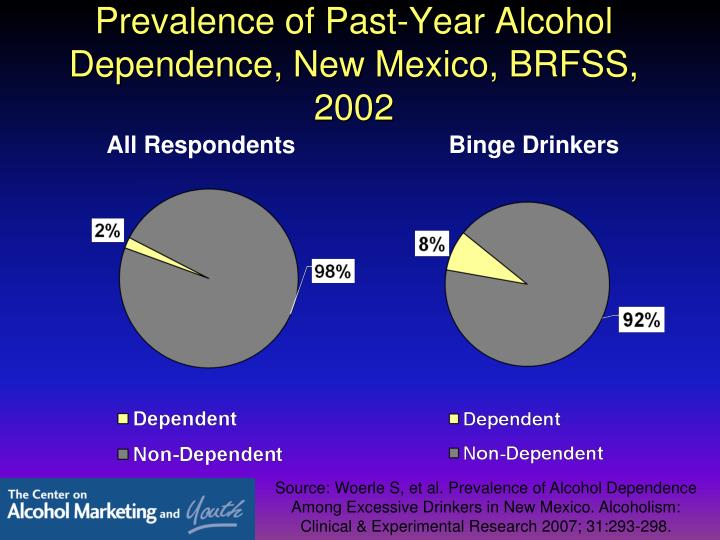 Prevalence of Past-Year Alcohol