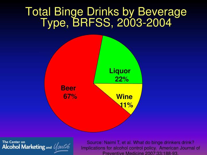 Total Binge Drinks by Beverage Type, BRFSS, 2003-2004