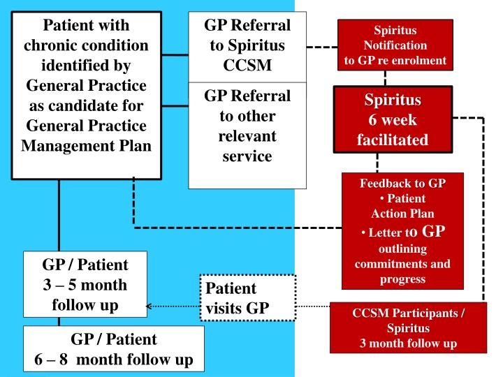 Patient with chronic condition identified by General Practice as candidate for General Practice Management Plan