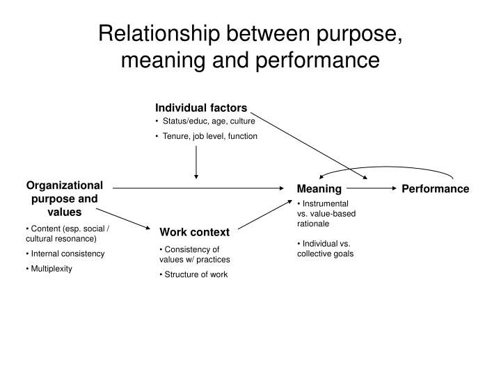 Relationship between purpose, meaning and performance