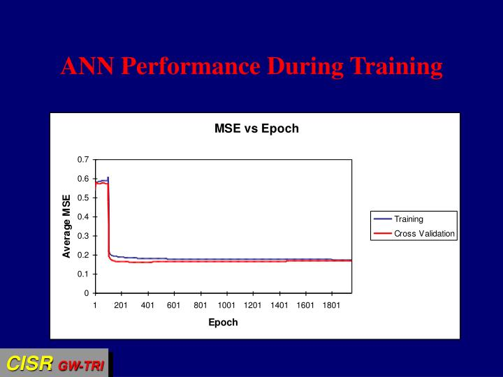 ANN Performance During Training