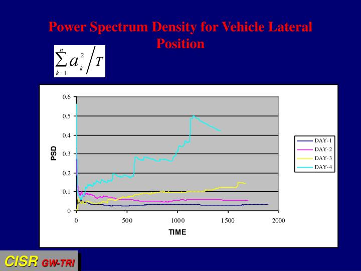 Power Spectrum Density for Vehicle Lateral Position