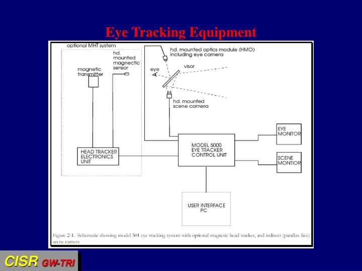 Eye Tracking Equipment