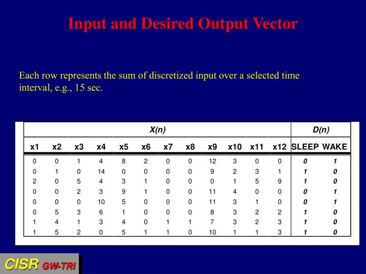 Input and Desired Output Vector