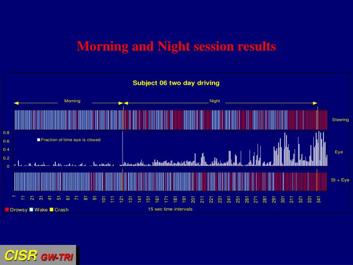 Morning and Night session results