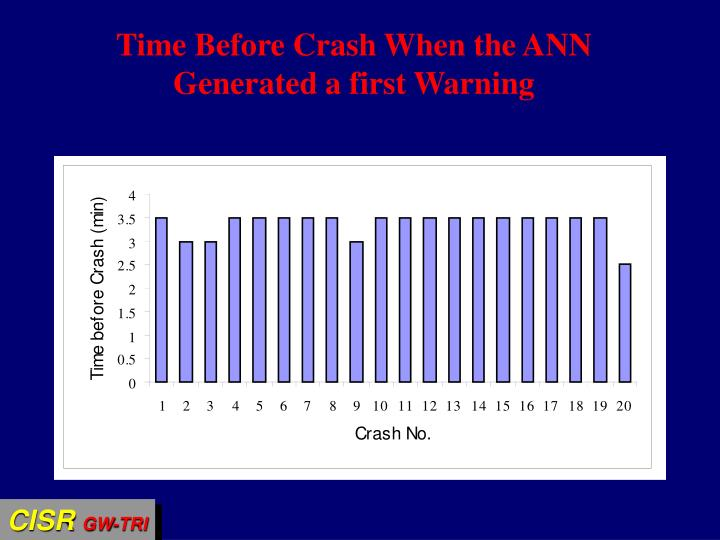 Time Before Crash When the ANN Generated a first Warning