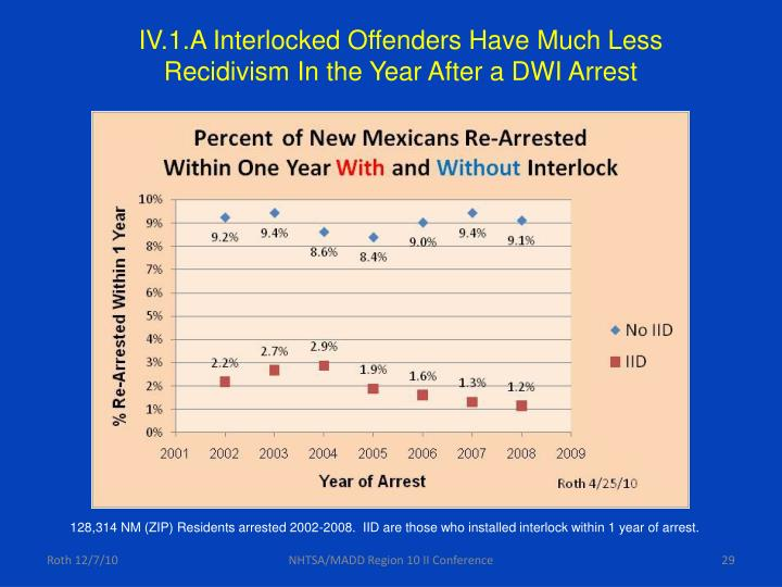 IV.1.A Interlocked Offenders Have Much Less Recidivism In the Year After a DWI Arrest