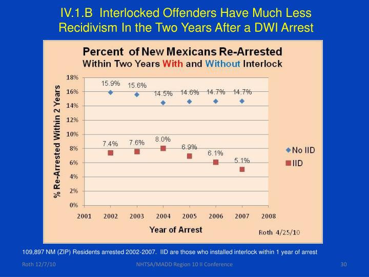 IV.1.B  Interlocked Offenders Have Much Less Recidivism In the Two Years After a DWI Arrest