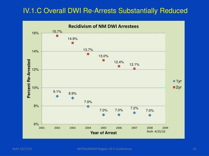 IV.1.C Overall DWI Re-Arrests Substantially Reduced