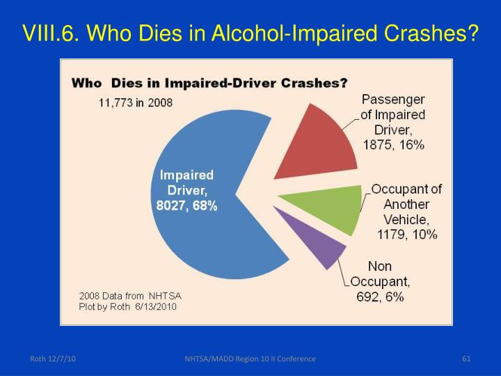 VIII.6. Who Dies in Alcohol-Impaired Crashes?