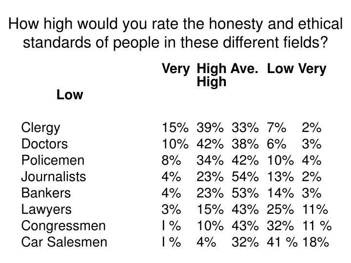How high would you rate the honesty and ethical standards of people in these different fields?