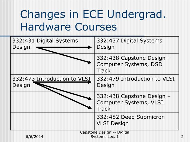 Changes in ECE Undergrad. Hardware Courses