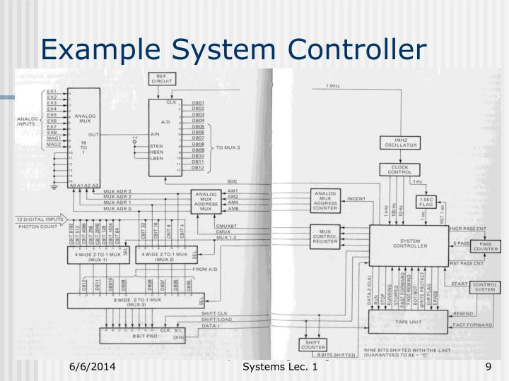 Example System Controller
