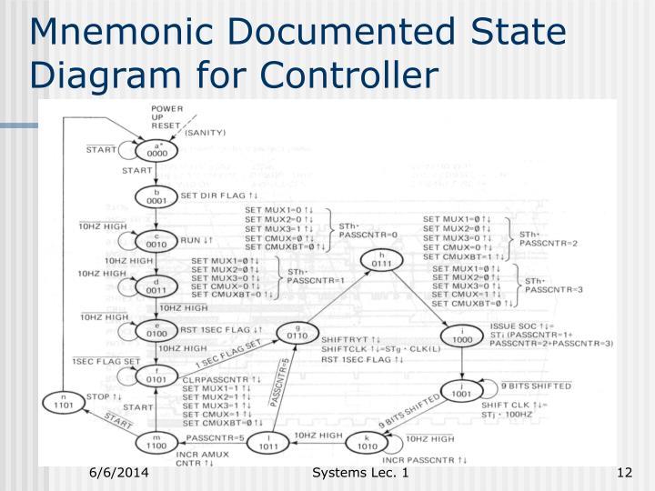 Mnemonic Documented State