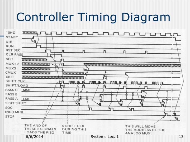 Controller Timing Diagram