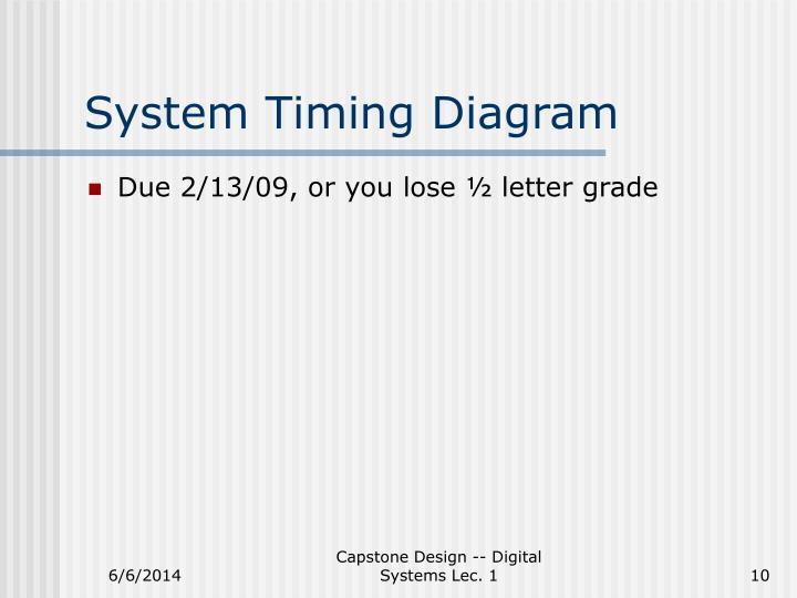 System Timing Diagram