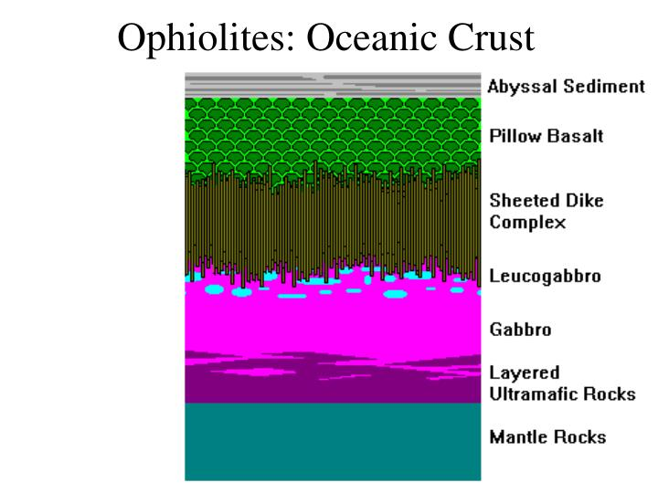 Ophiolites: Oceanic Crust