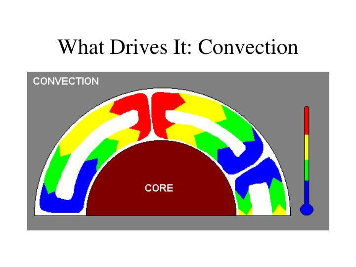 What Drives It: Convection