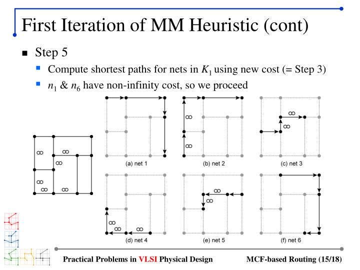 First Iteration of MM Heuristic (cont)