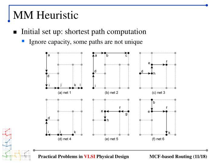 MM Heuristic