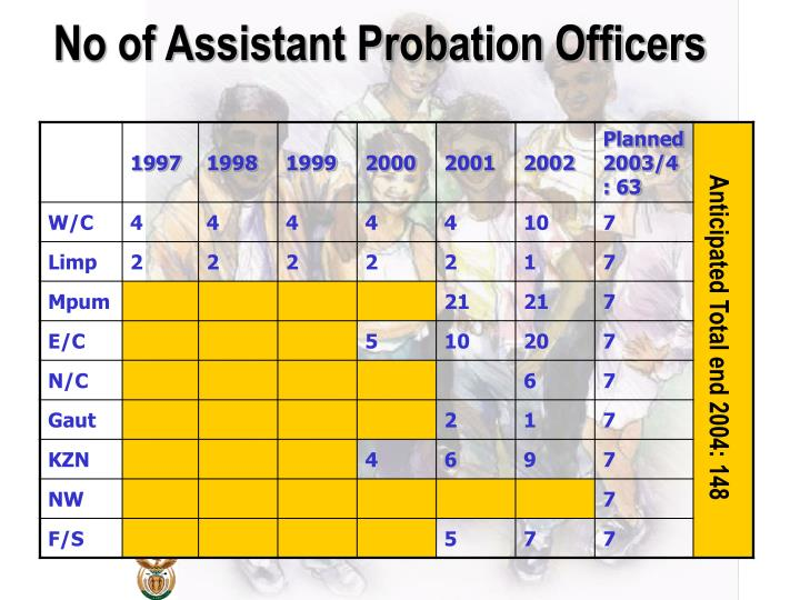 No of Assistant Probation Officers