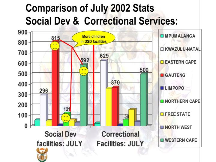 Comparison of July 2002 Stats