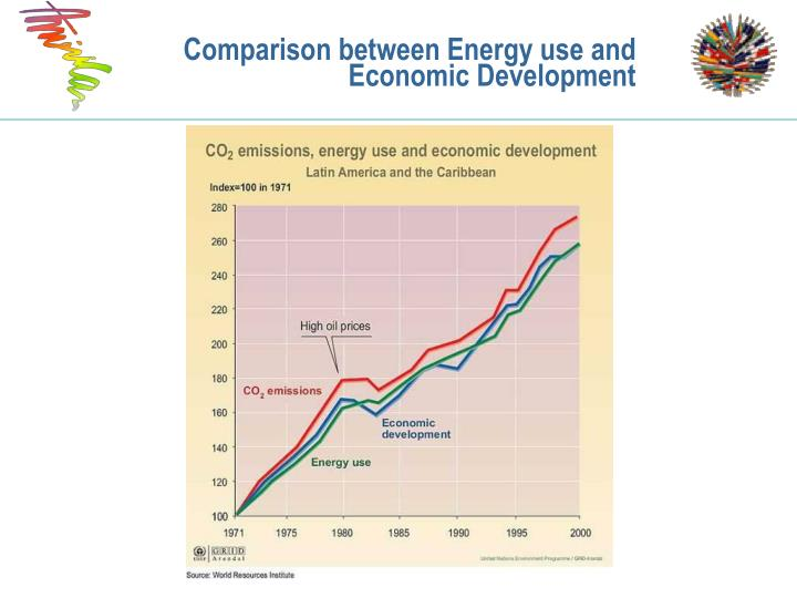 Comparison between Energy use and Economic Development